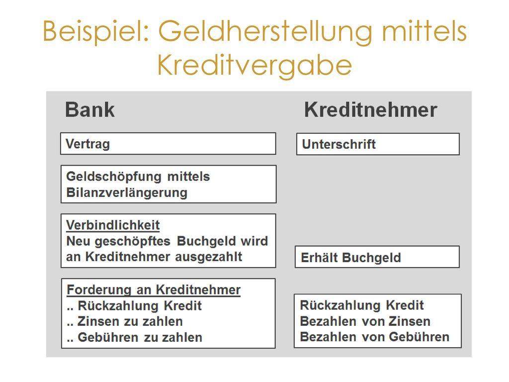 Beispiel: Geldherstellung mittels Kreditvergabe