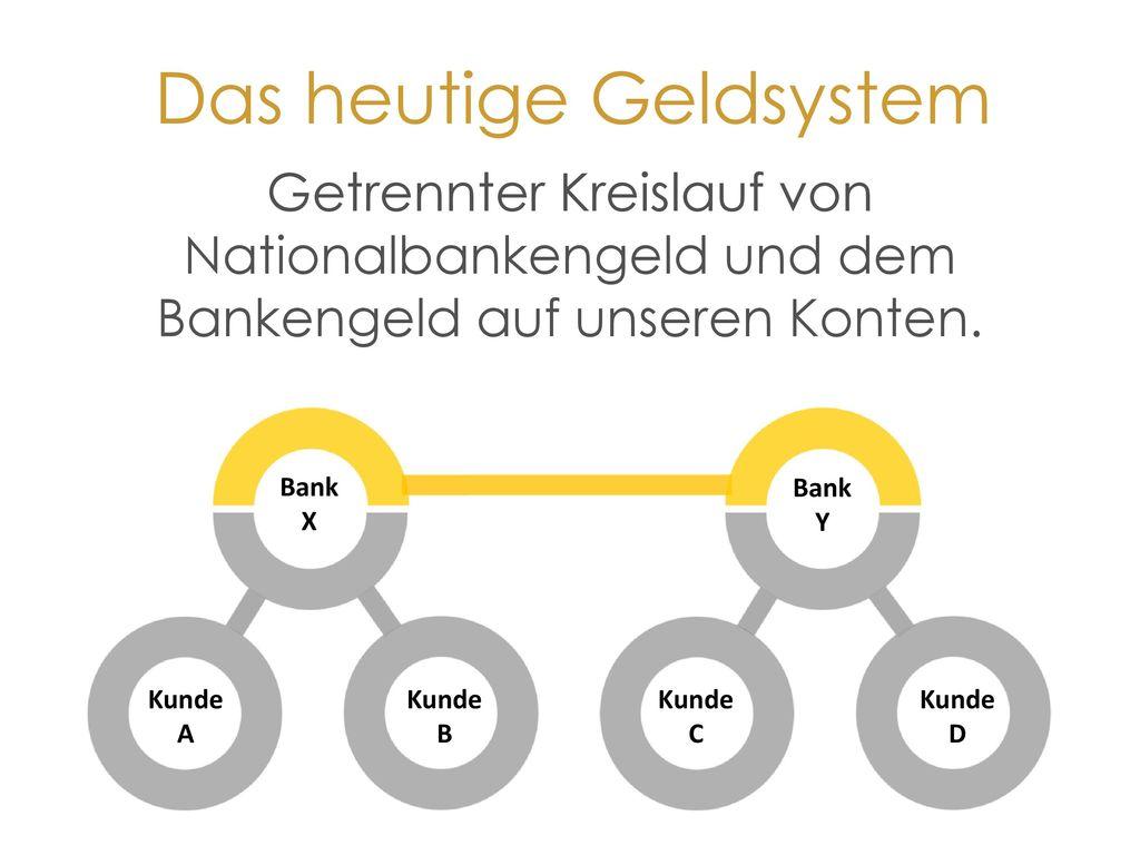 Das heutige Geldsystem