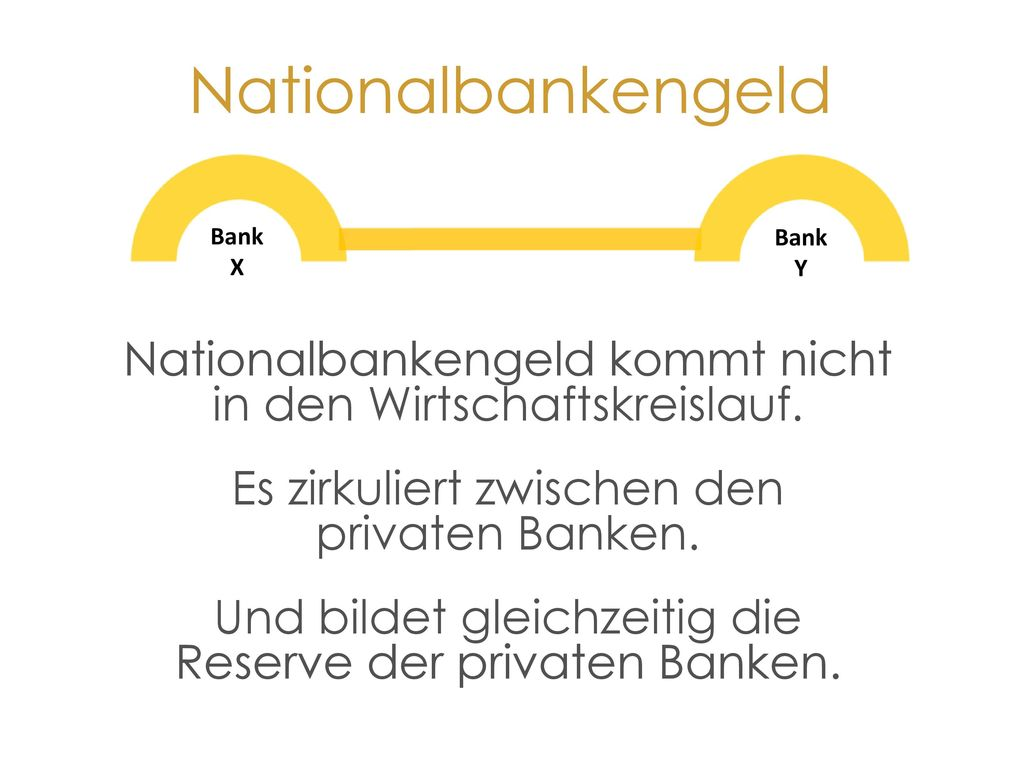 Nationalbankengeld Bank. X. Y. Nationalbankengeld kommt nicht in den Wirtschaftskreislauf. Es zirkuliert zwischen den privaten Banken.