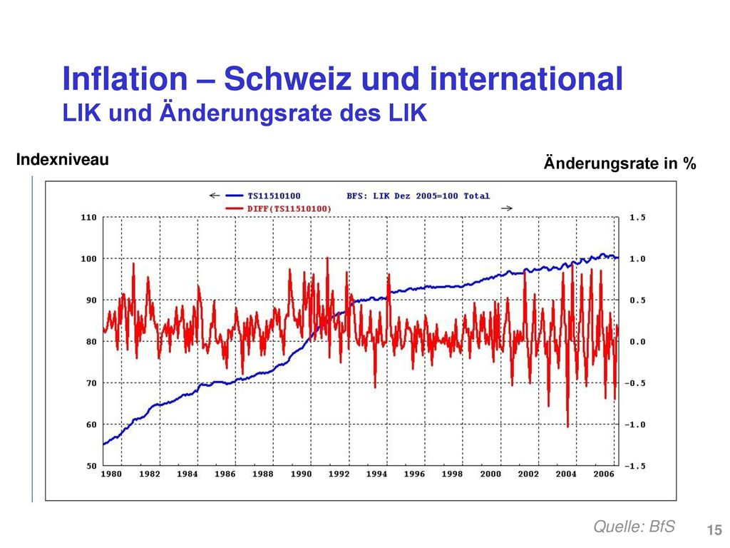 Das Preisniveau in der Schweiz hat sich seit 1950 beinahe verfünffacht