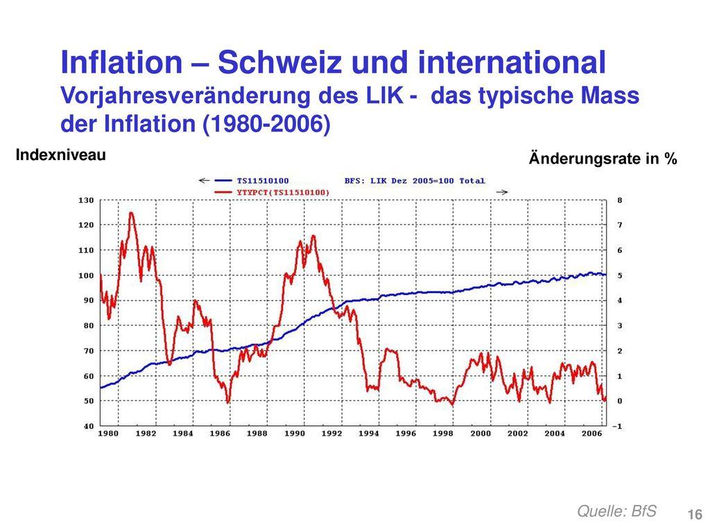 Inflation – Schweiz und international LIK und Änderungsrate des LIK