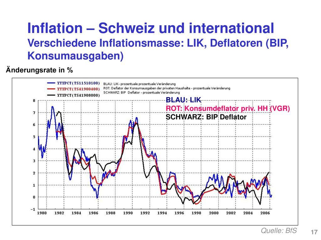Inflation – Schweiz und international Vorjahresveränderung des LIK - das typische Mass der Inflation (1980-2006)