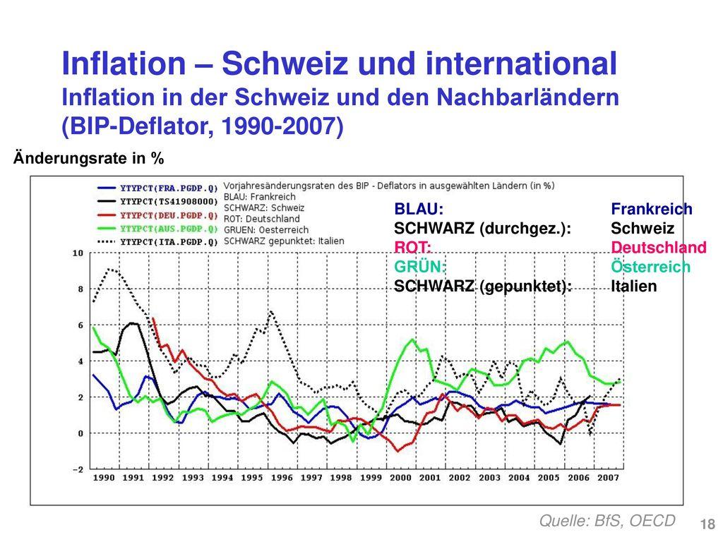 Inflation – Schweiz und international Verschiedene Inflationsmasse: LIK, Deflatoren (BIP, Konsumausgaben)