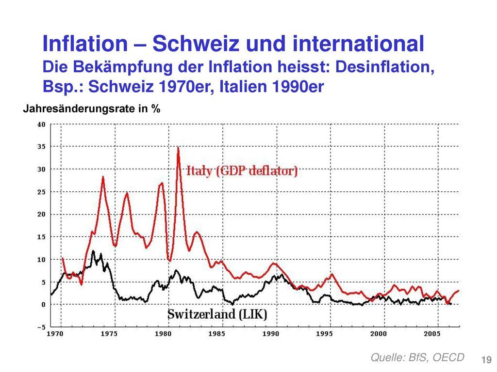 Inflation – Schweiz und international Inflation in der Schweiz und den Nachbarländern (BIP-Deflator, 1990-2007)