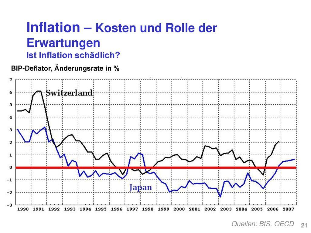 Inflation – Kosten und Rolle der Erwartungen Ist Inflation schädlich