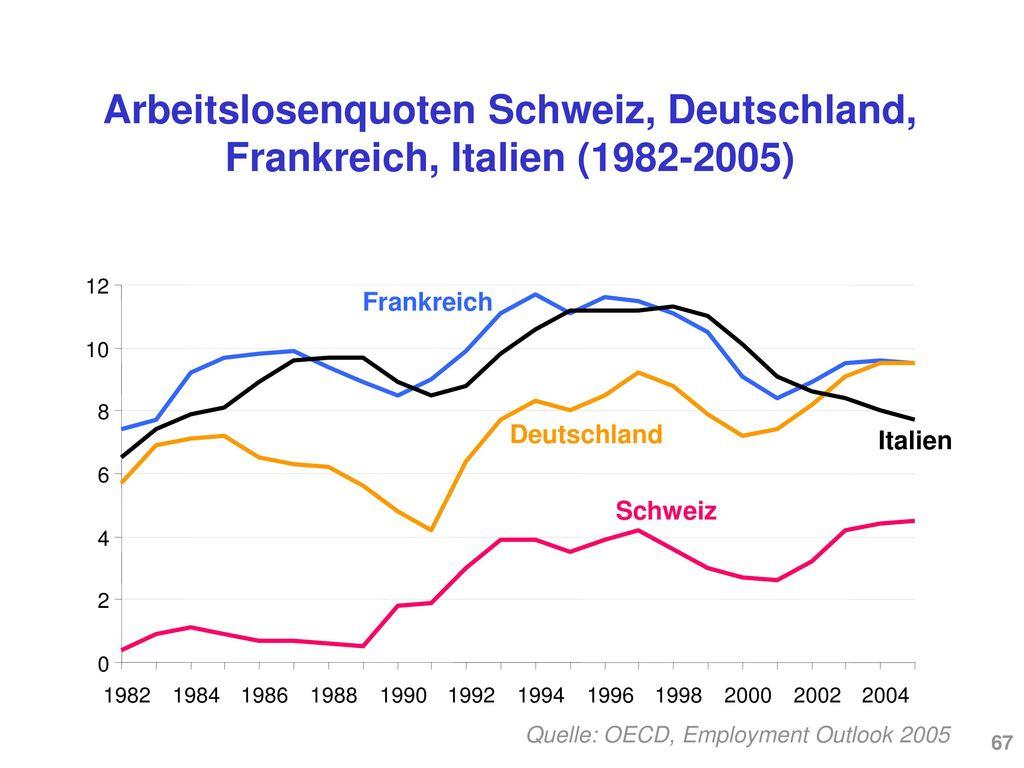 Arbeitslosenquoten Schweiz, UK und USA (1982-2005)
