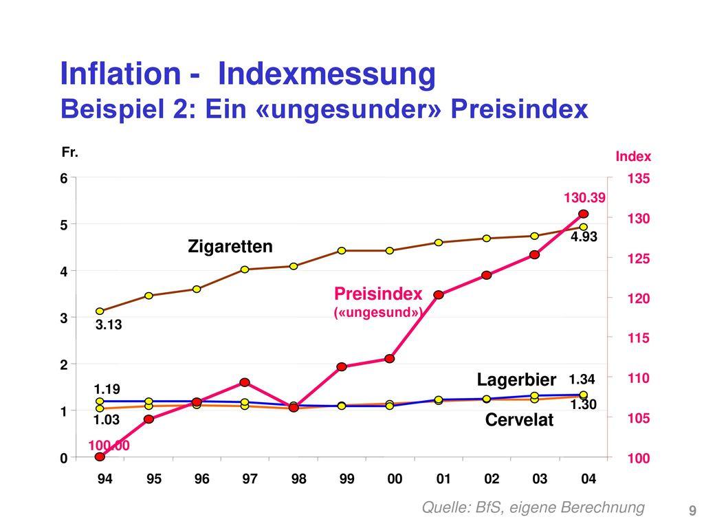Inflation - Indexmessung Beispiel 2: Ein «ungesunder» Preisindex
