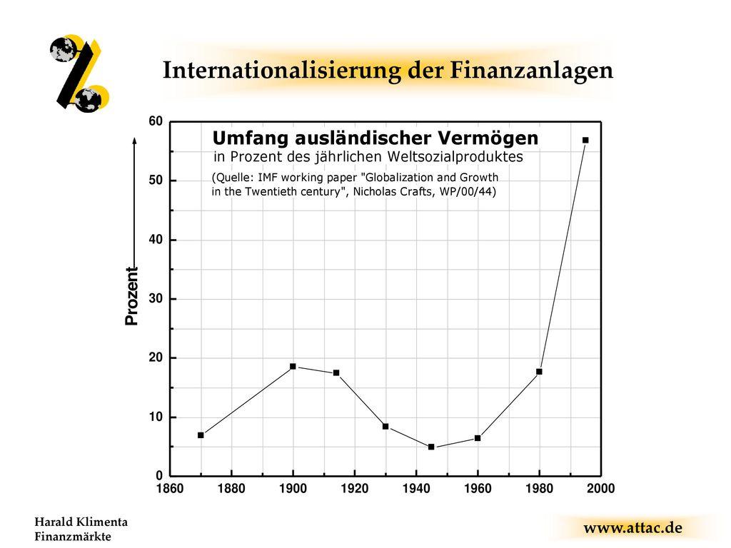 Internationalisierung der Finanzanlagen