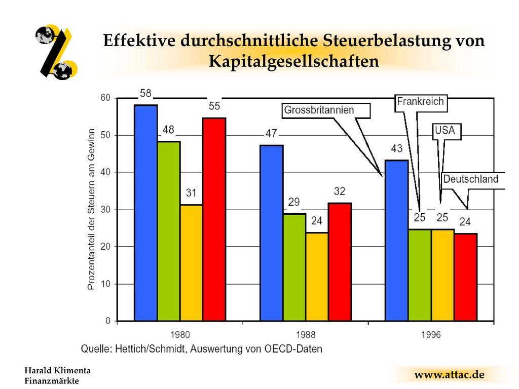 Effektive durchschnittliche Steuerbelastung von Kapitalgesellschaften