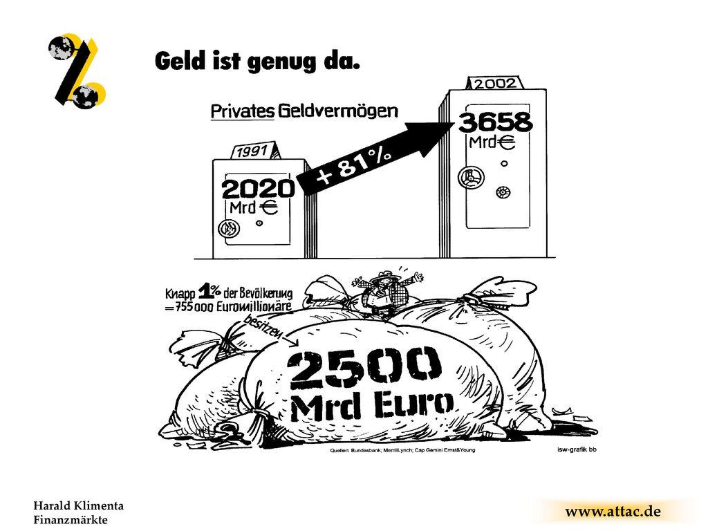 Harald Klimenta Finanzmärkte