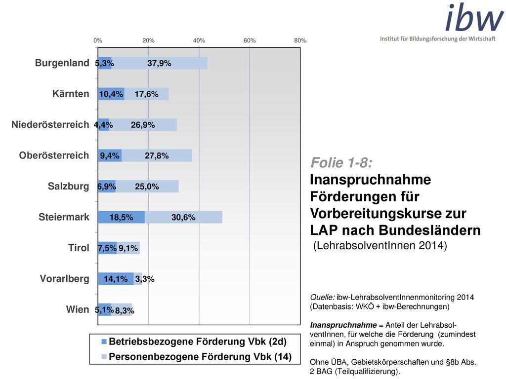 Folie 1-8: Inanspruchnahme Förderungen für Vorbereitungskurse zur LAP nach Bundesländern (LehrabsolventInnen 2014)