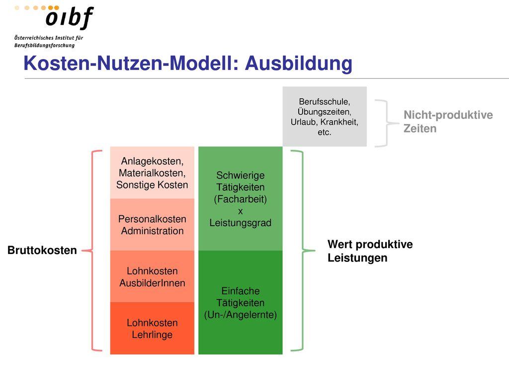 Kosten-Nutzen-Modell: Ausbildung