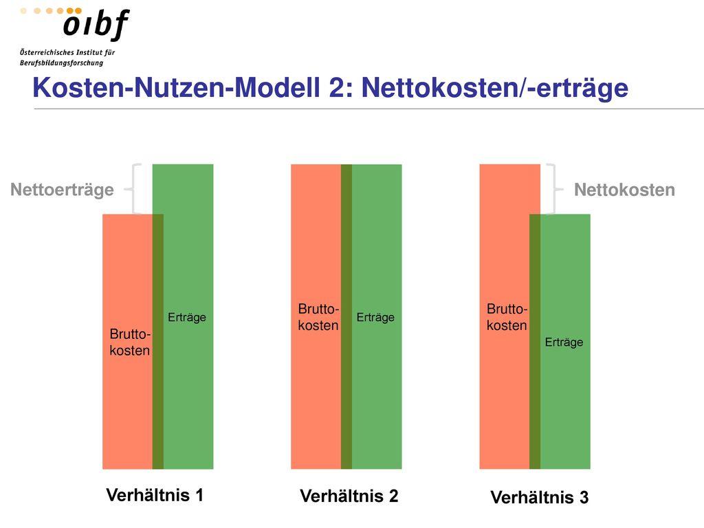 Kosten-Nutzen-Modell 2: Nettokosten/-erträge