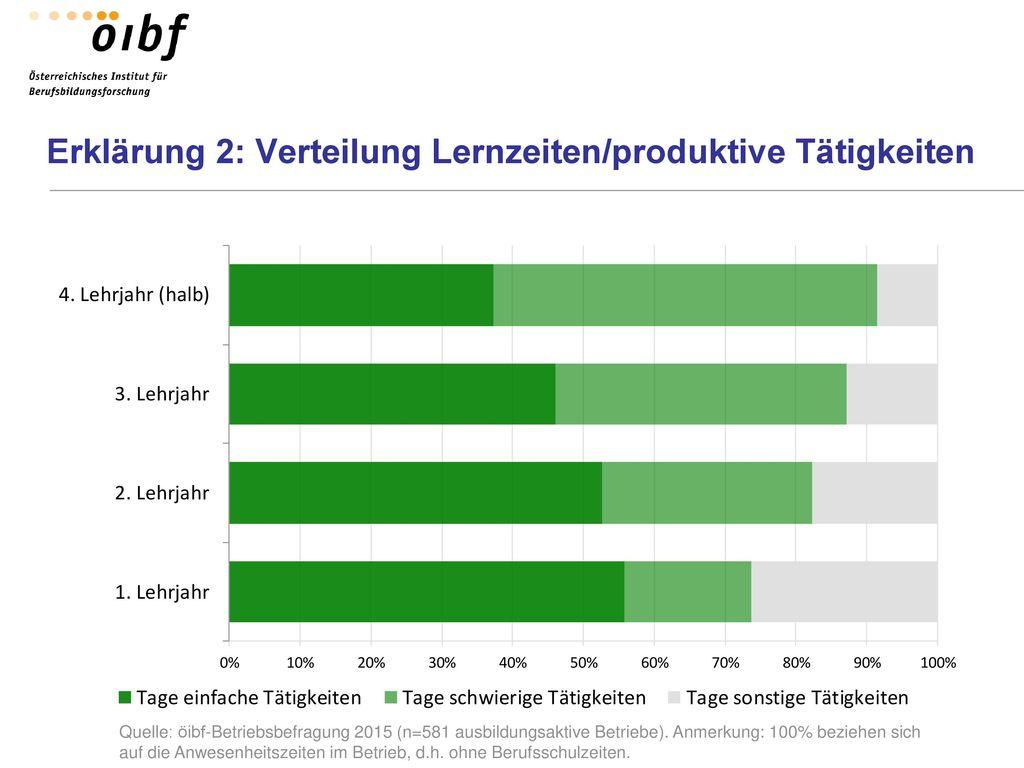 Erklärung 2: Verteilung Lernzeiten/produktive Tätigkeiten