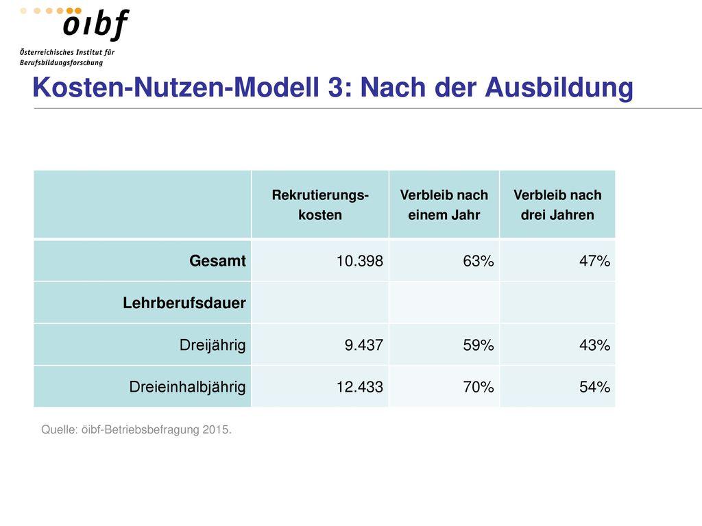 Kosten-Nutzen-Modell 3: Nach der Ausbildung