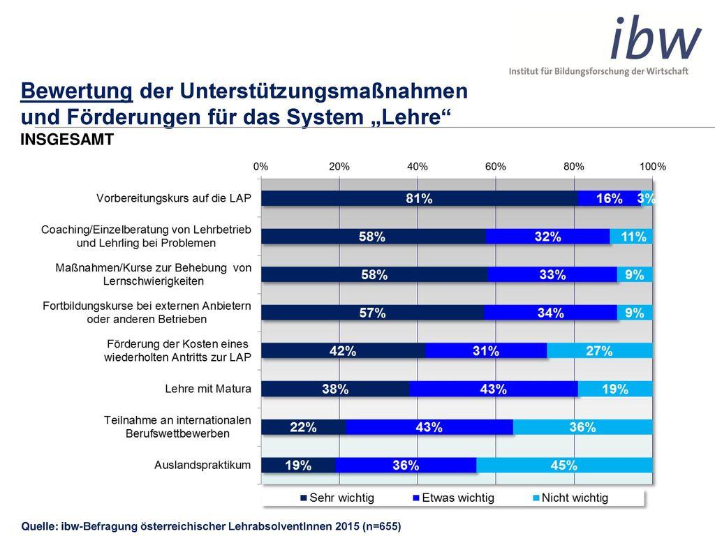 """Bewertung der Unterstützungsmaßnahmen und Förderungen für das System """"Lehre INSGESAMT"""