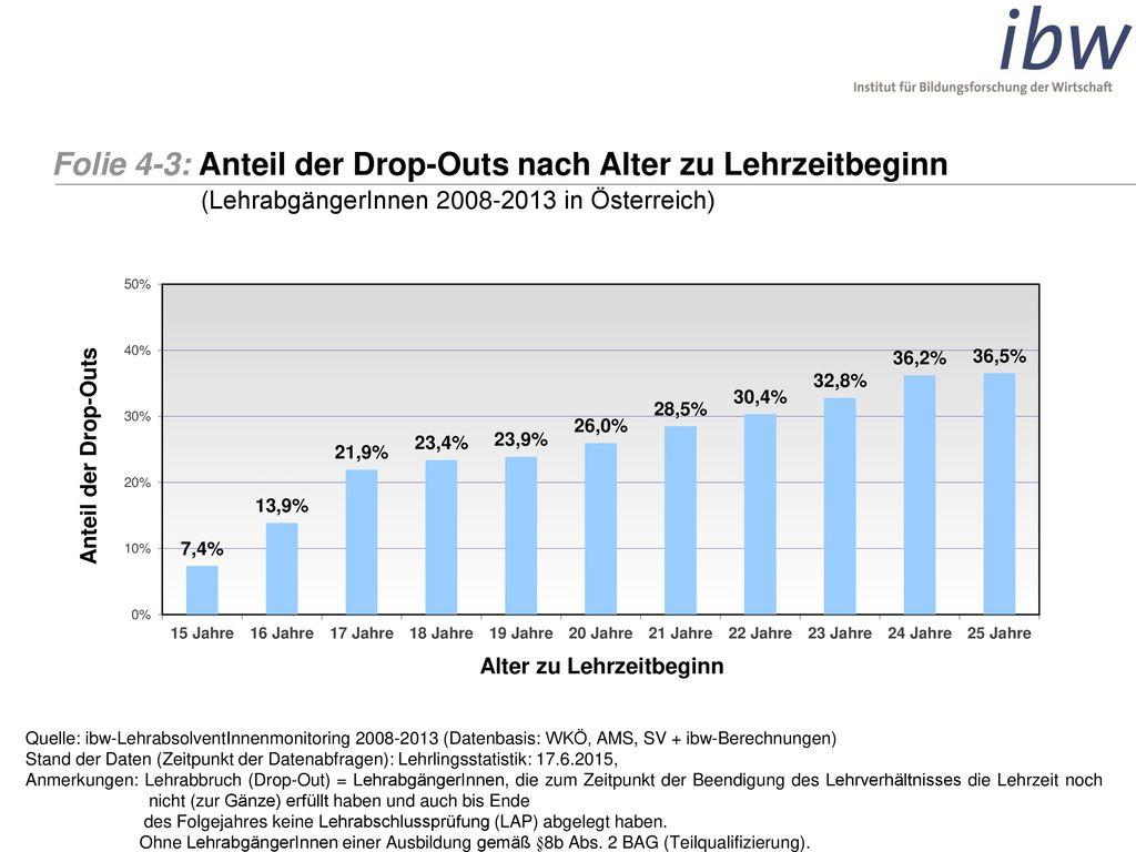 Folie 4-3: Anteil der Drop-Outs nach Alter zu Lehrzeitbeginn