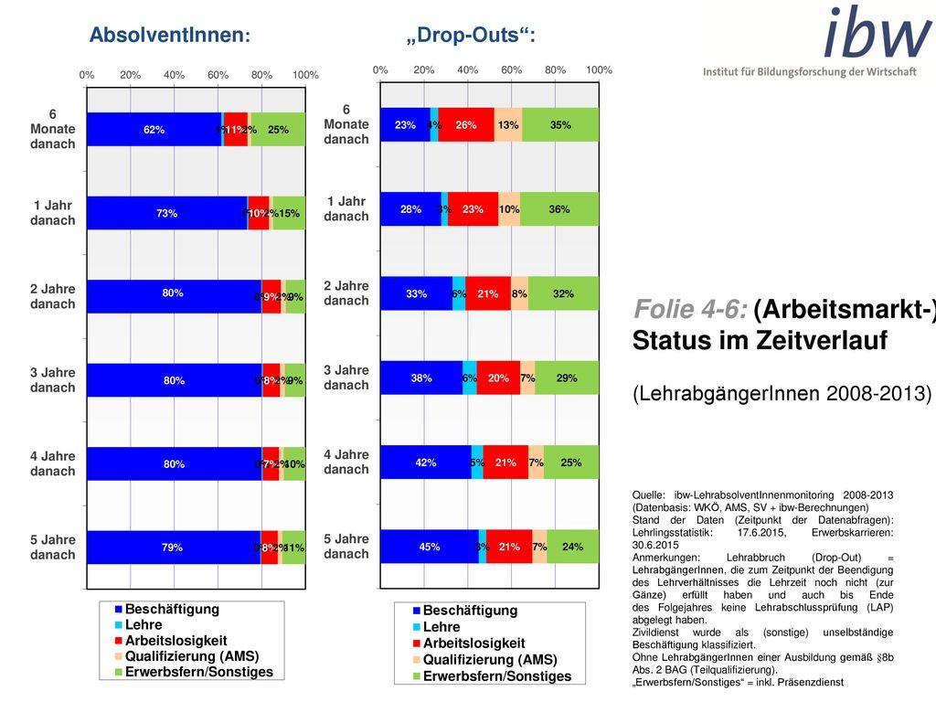 Folie 4-6: (Arbeitsmarkt-) Status im Zeitverlauf