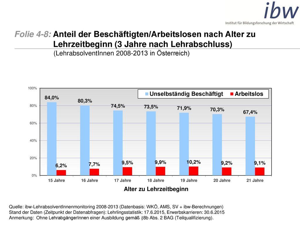 Folie 4-8: Anteil der Beschäftigten/Arbeitslosen nach Alter zu Lehrzeitbeginn (3 Jahre nach Lehrabschluss) (LehrabsolventInnen 2008-2013 in Österreich)