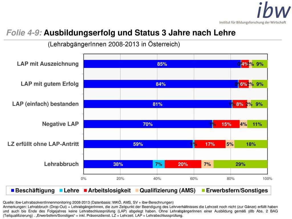 Folie 4-9: Ausbildungserfolg und Status 3 Jahre nach Lehre (LehrabgängerInnen 2008-2013 in Österreich)
