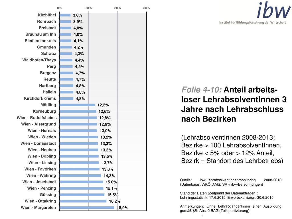Folie 4-10: Anteil arbeits-loser LehrabsolventInnen 3 Jahre nach Lehrabschluss nach Bezirken