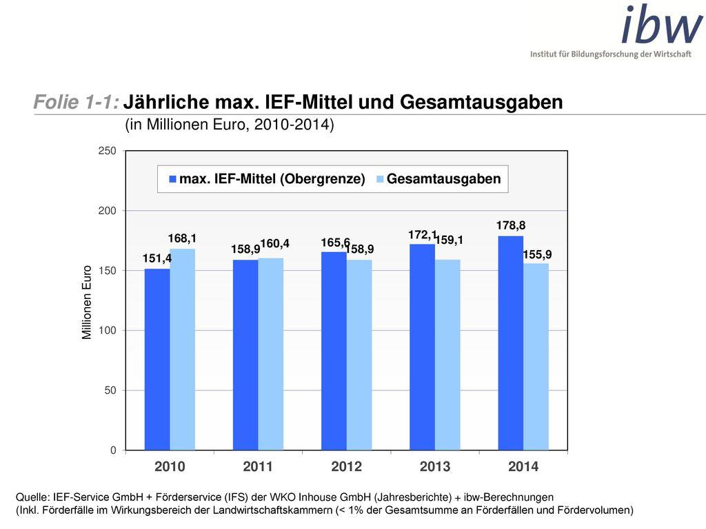 Folie 1-1: Jährliche max. IEF-Mittel und Gesamtausgaben