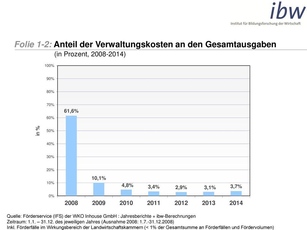 Folie 1-2: Anteil der Verwaltungskosten an den Gesamtausgaben
