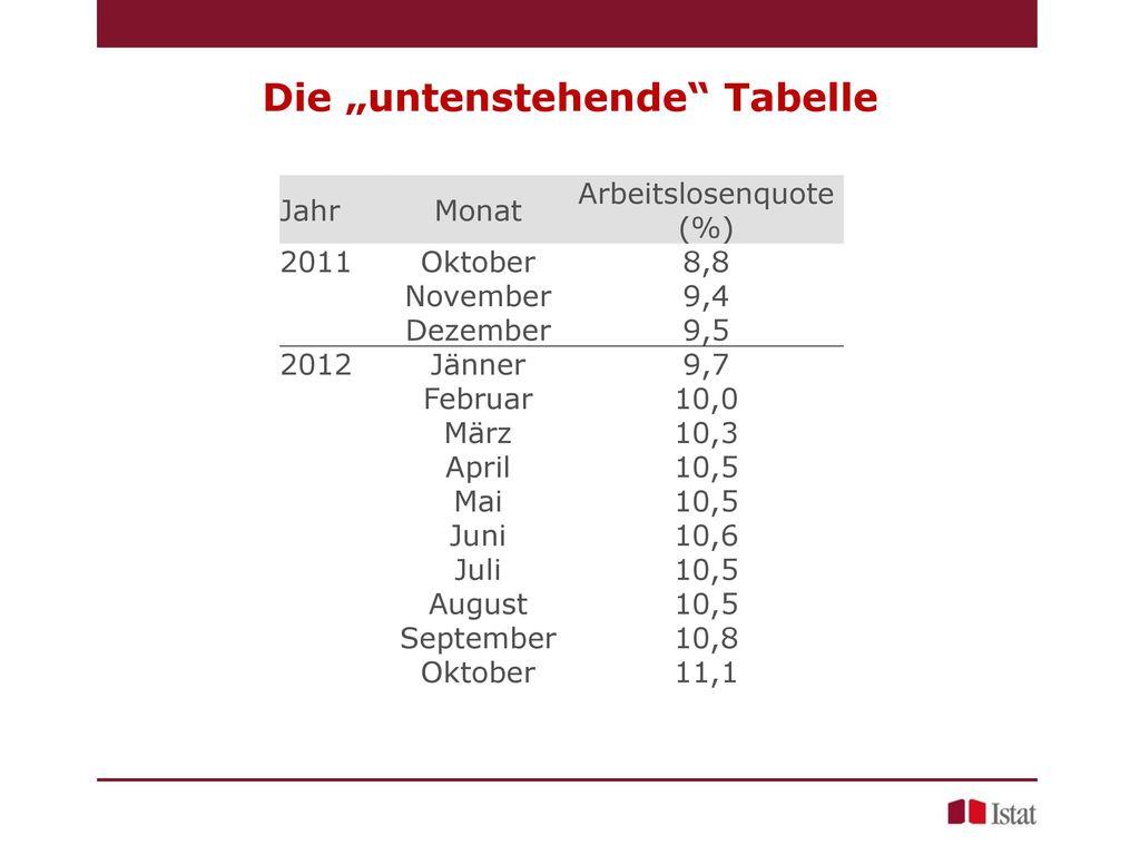 """Die """"untenstehende Tabelle"""