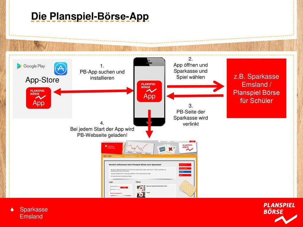 Die Planspiel-Börse-App