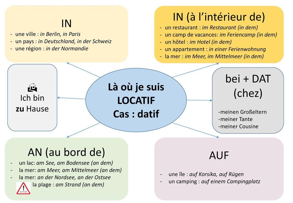 IN (à l'intérieur de) IN bei + DAT (chez) AN (au bord de) AUF