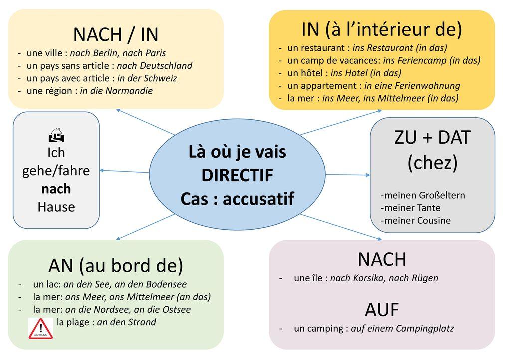 IN (à l'intérieur de) NACH / IN ZU + DAT (chez) NACH AN (au bord de)