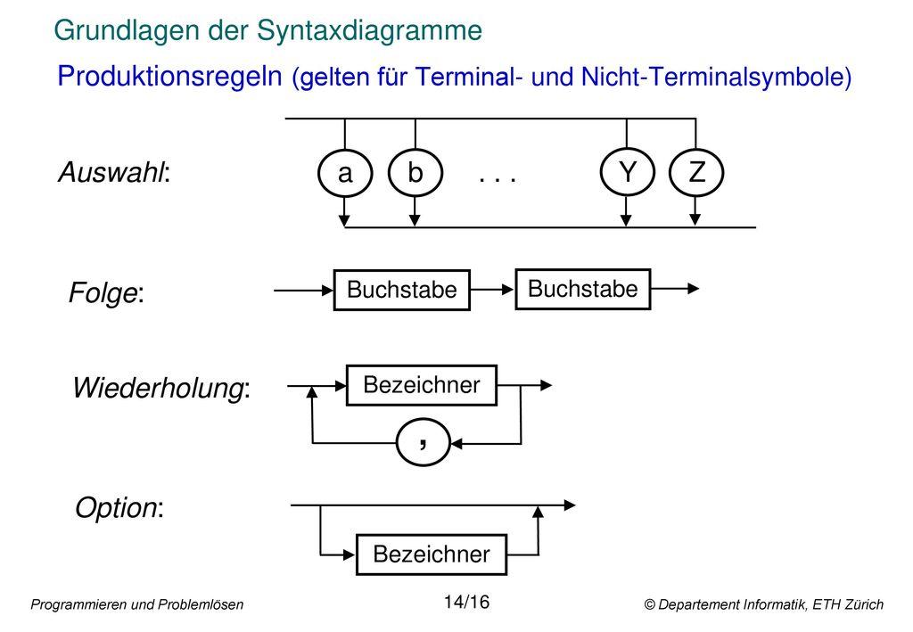 Grundlagen der Syntaxdiagramme