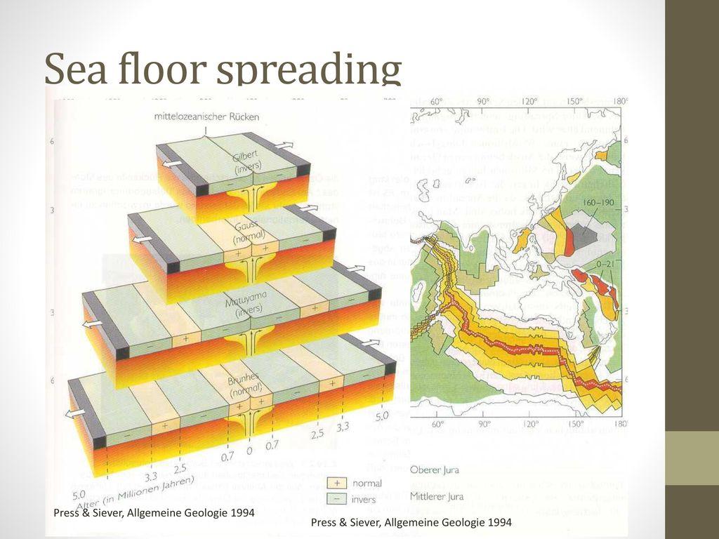 Sea floor spreading Press & Siever, Allgemeine Geologie 1994