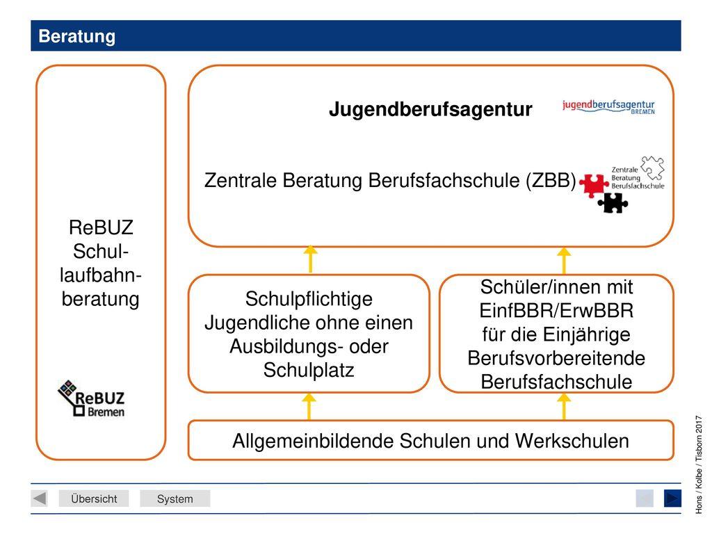 Zentrale Beratung Berufsfachschule (ZBB)