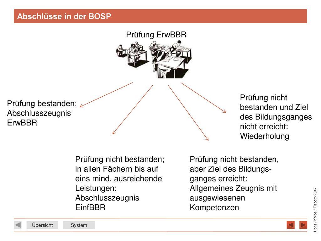 Abschlüsse in der BOSP Prüfung ErwBBR. Prüfung bestanden: Abschlusszeugnis ErwBBR.