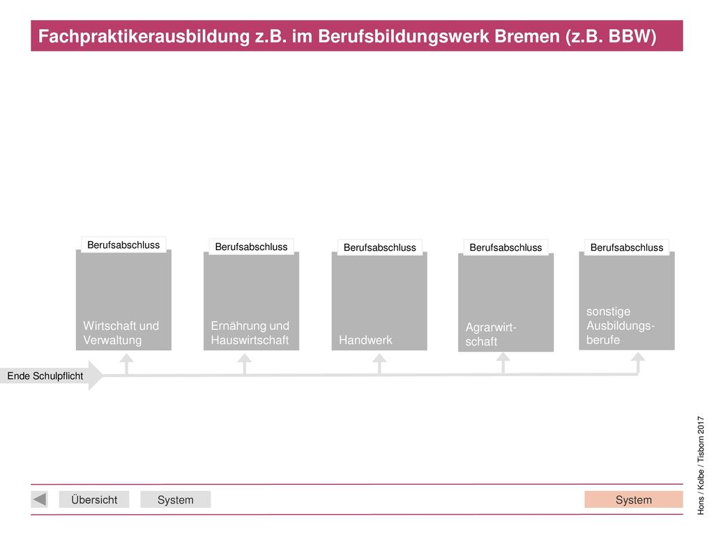 Fachpraktikerausbildung z.B. im Berufsbildungswerk Bremen (z.B. BBW)