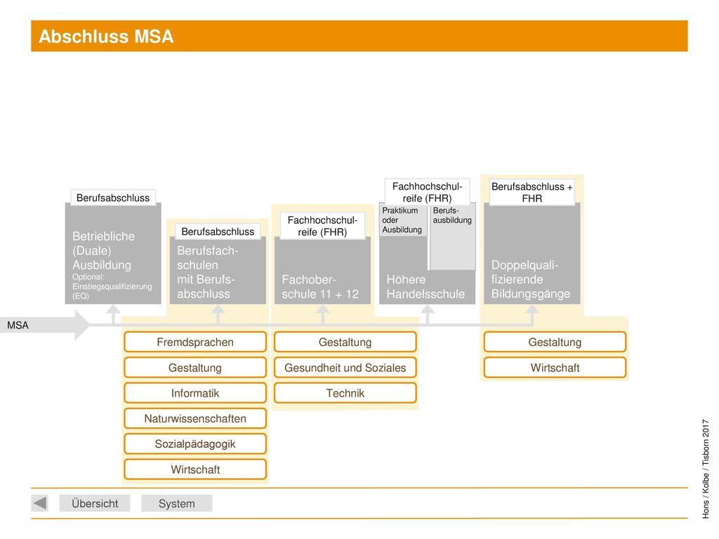 Abschluss MSA Betriebliche (Duale) Ausbildung