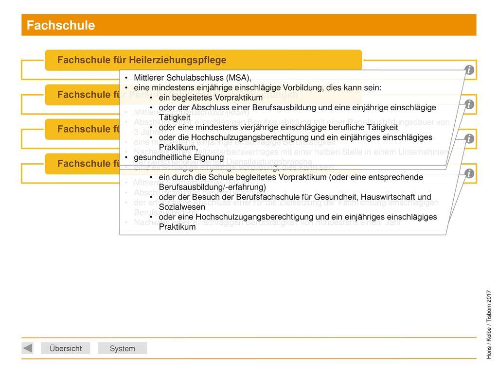 Fachschule i i i i Mittlerer Schulabschluss (MSA),