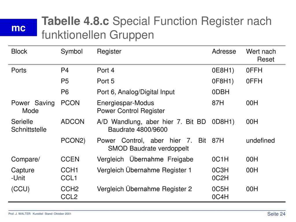 Tabelle 4.8.c Special Function Register nach funktionellen Gruppen
