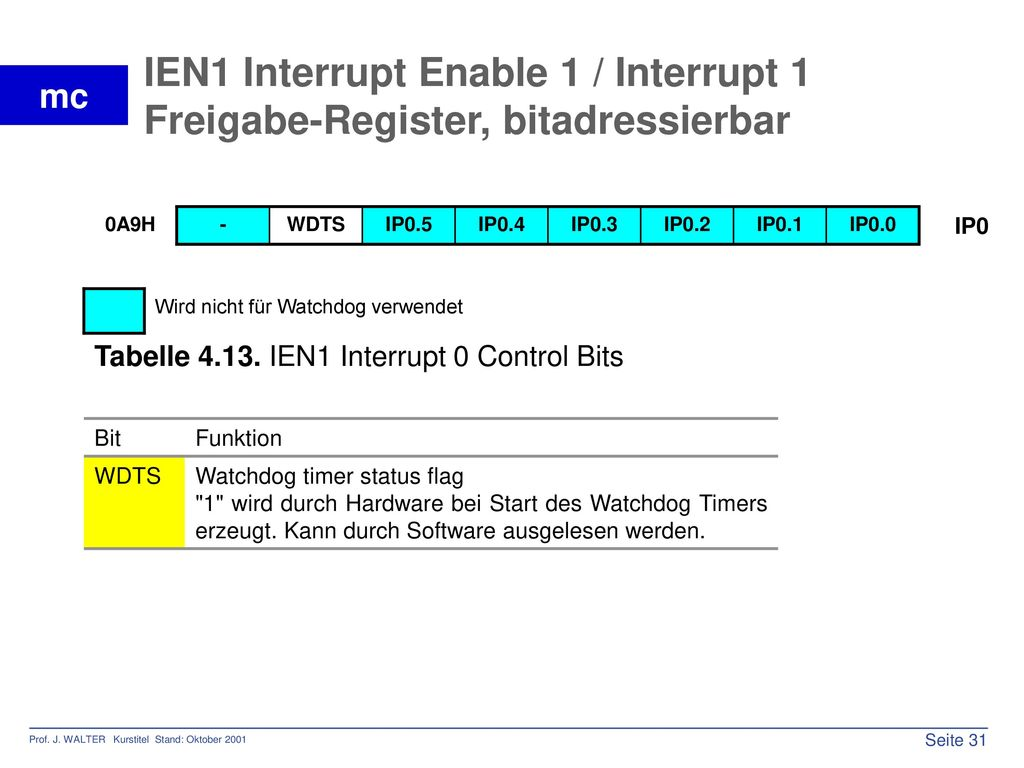 IEN1 Interrupt Enable 1 / Interrupt 1 Freigabe-Register, bitadressierbar