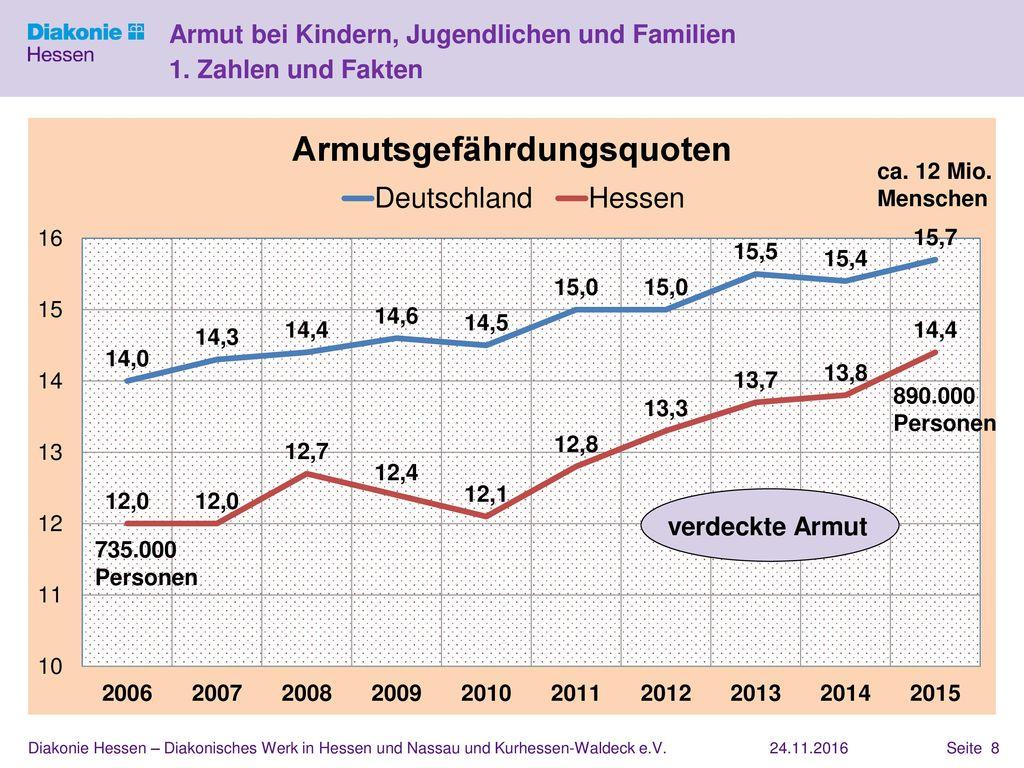 Armut bei Kindern, Jugendlichen und Familien 1. Zahlen und Fakten