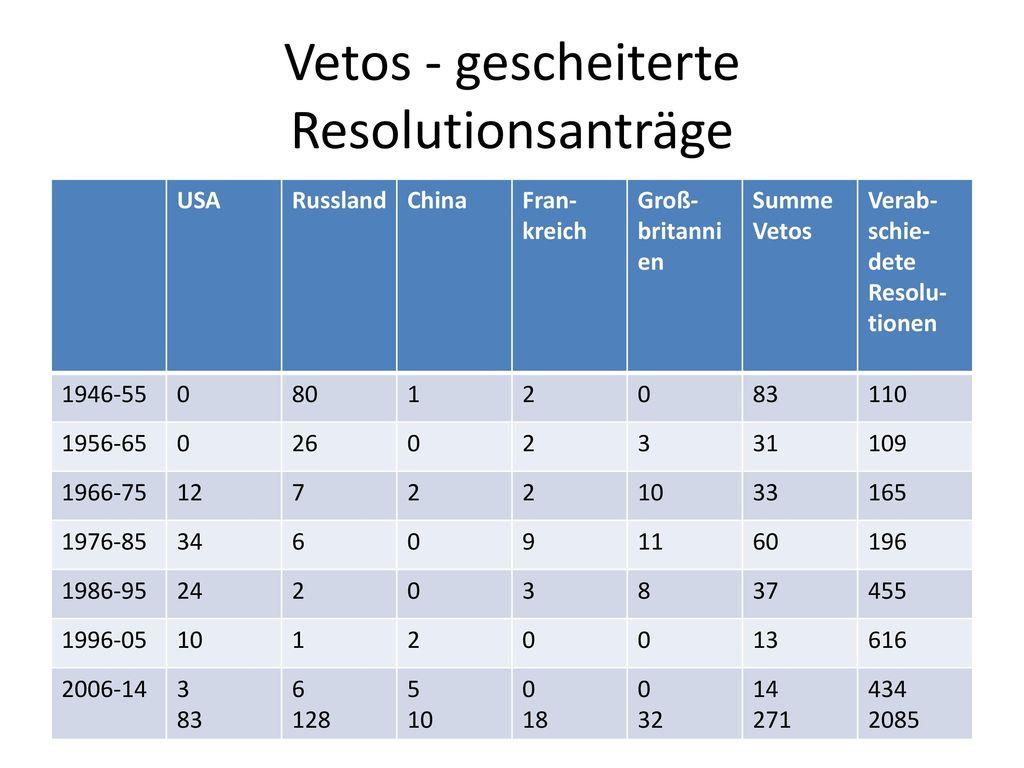 Vetos - gescheiterte Resolutionsanträge