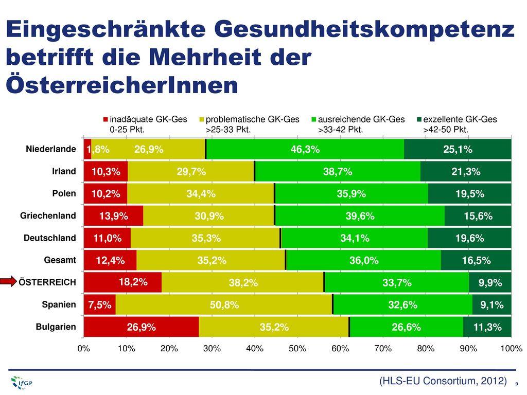 Eingeschränkte Gesundheitskompetenz betrifft die Mehrheit der ÖsterreicherInnen