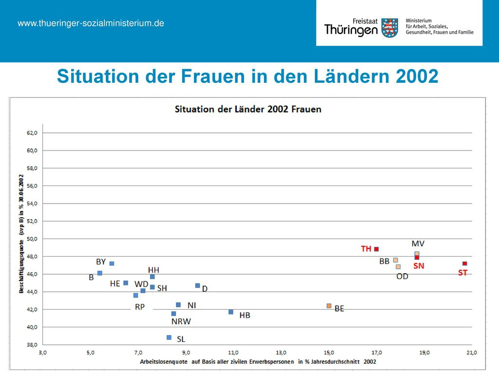 Situation der Frauen in den Ländern 2002