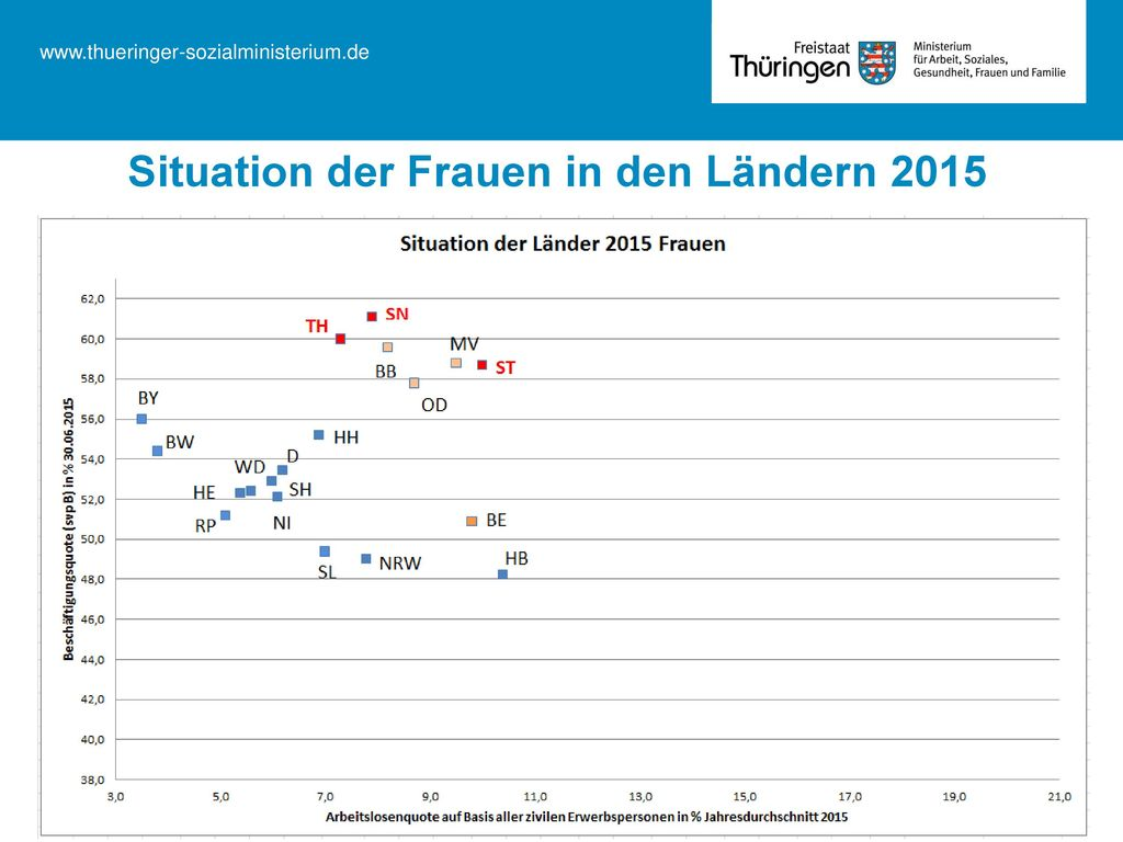 Situation der Frauen in den Ländern 2015