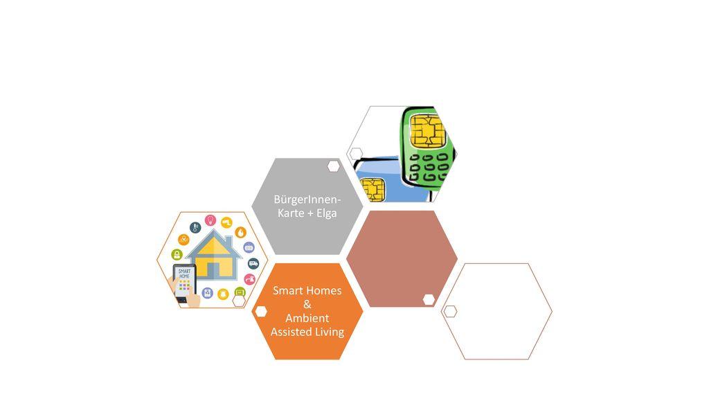 Smart Homes & Ambient Assisted Living BürgerInnen-Karte + Elga