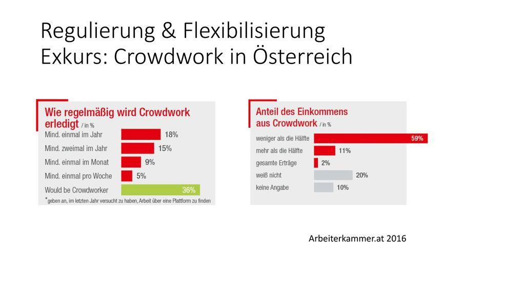 Regulierung & Flexibilisierung Exkurs: Crowdwork in Österreich