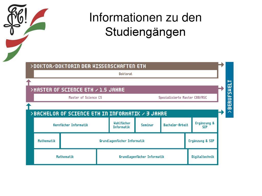 Informationen zu den Studiengängen