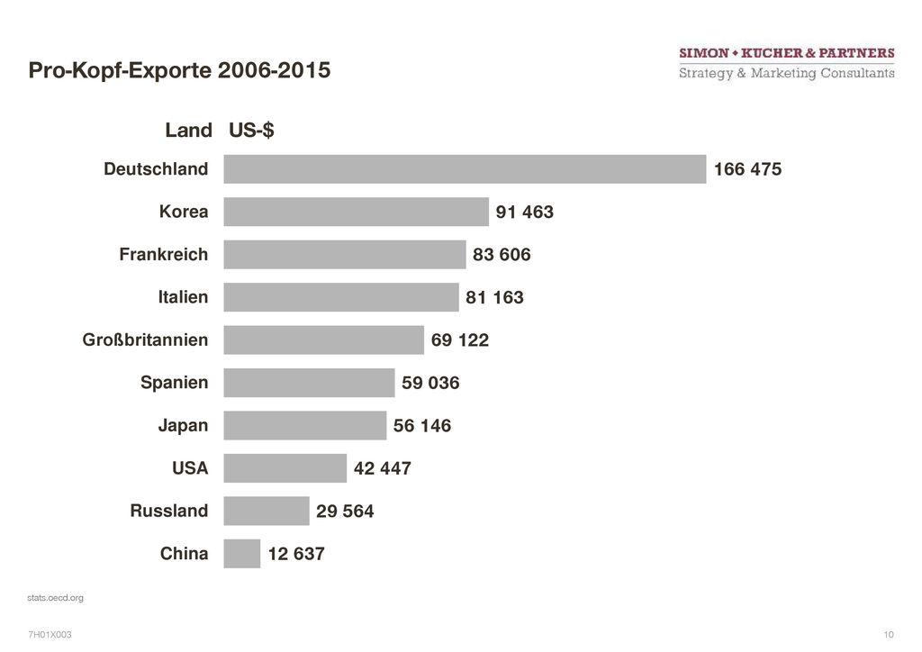 Pro-Kopf-Exporte 2006-2015 Land US-$ 7 stats.oecd.org 7H01X003