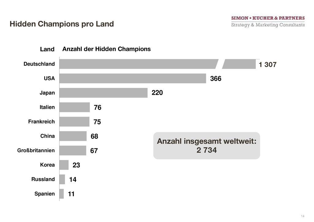 Hidden Champions pro Land